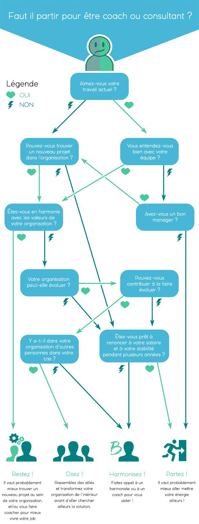 Infographie - Faut-il partir ou faire grandir votre entreprise ?
