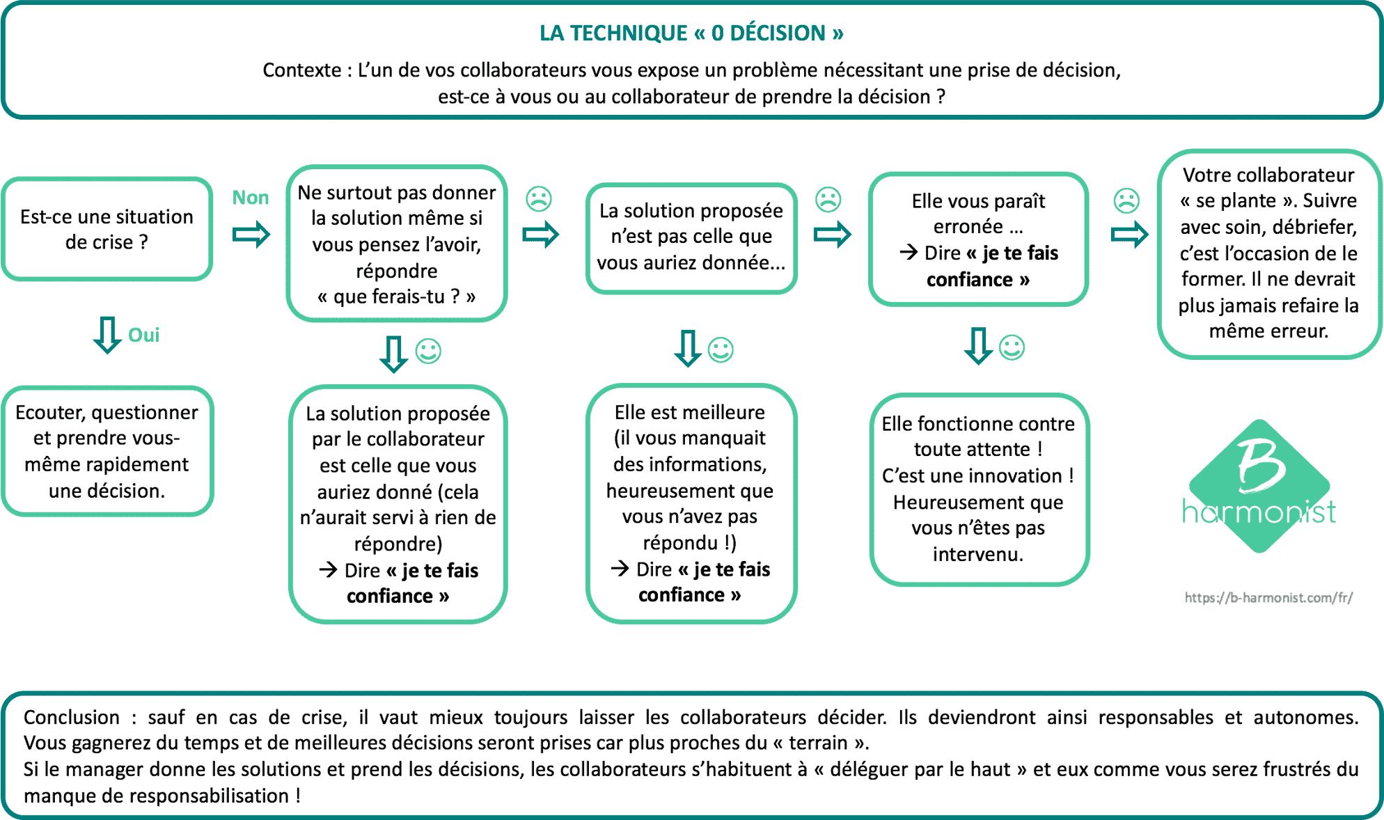 Déléguer : la technique ``zéro décision``